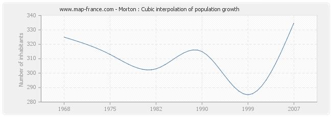 Morton : Cubic interpolation of population growth