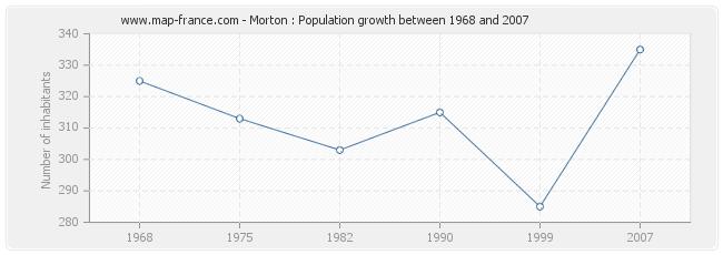 Population Morton