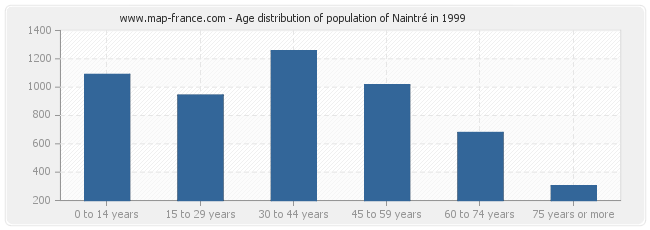 Age distribution of population of Naintré in 1999