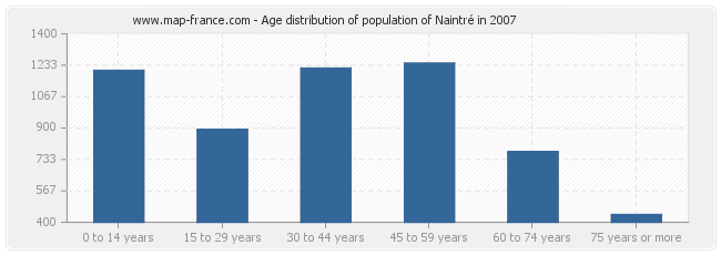 Age distribution of population of Naintré in 2007