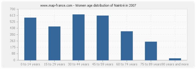Women age distribution of Naintré in 2007