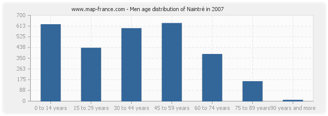 Men age distribution of Naintré in 2007