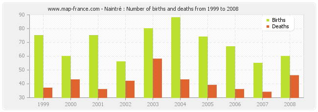 Naintré : Number of births and deaths from 1999 to 2008