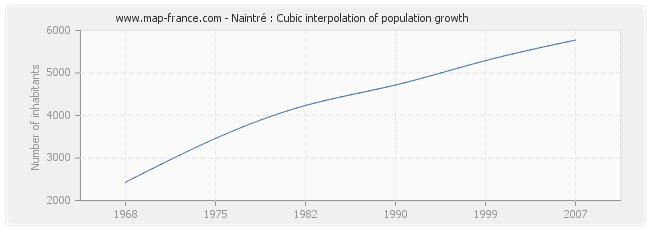 Naintré : Cubic interpolation of population growth