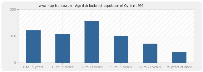 Age distribution of population of Oyré in 1999