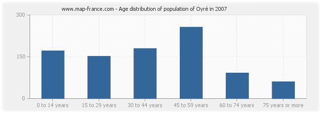Age distribution of population of Oyré in 2007