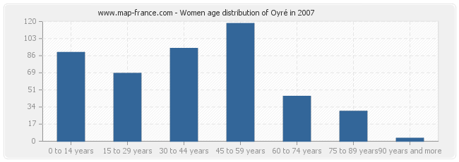 Women age distribution of Oyré in 2007