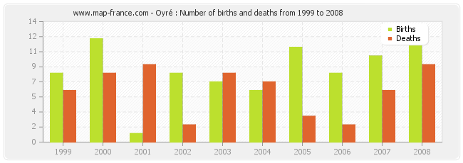 Oyré : Number of births and deaths from 1999 to 2008