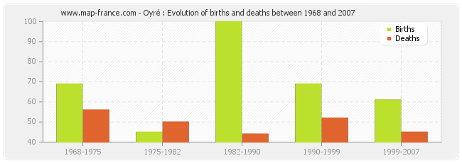 Oyré : Evolution of births and deaths between 1968 and 2007