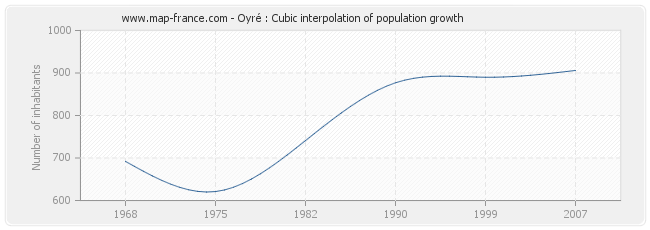 Oyré : Cubic interpolation of population growth