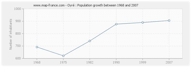 Population Oyré