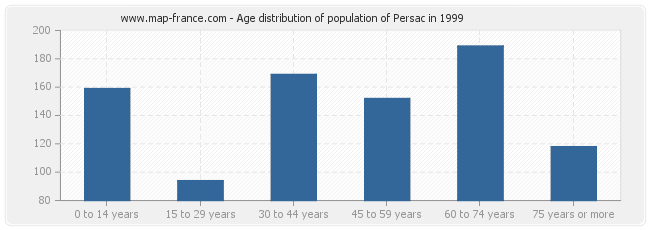 Age distribution of population of Persac in 1999