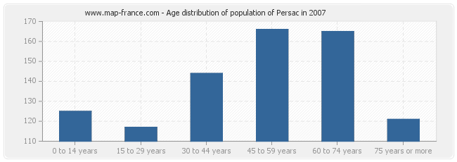 Age distribution of population of Persac in 2007