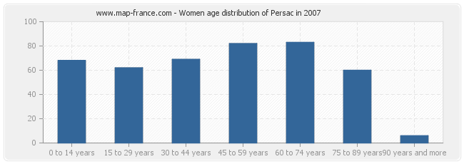 Women age distribution of Persac in 2007