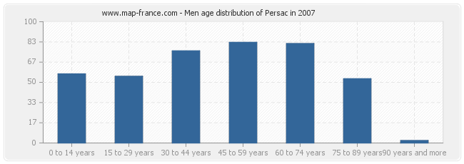 Men age distribution of Persac in 2007
