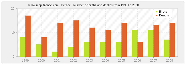 Persac : Number of births and deaths from 1999 to 2008