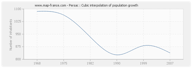Persac : Cubic interpolation of population growth