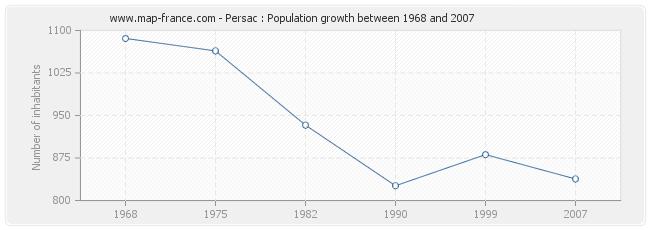 Population Persac