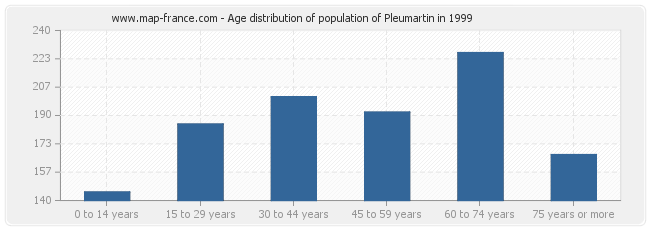 Age distribution of population of Pleumartin in 1999