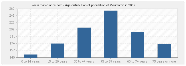 Age distribution of population of Pleumartin in 2007