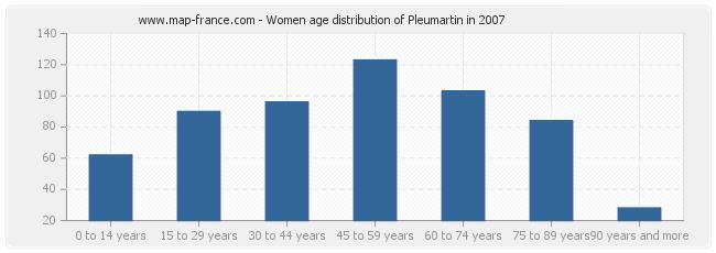 Women age distribution of Pleumartin in 2007