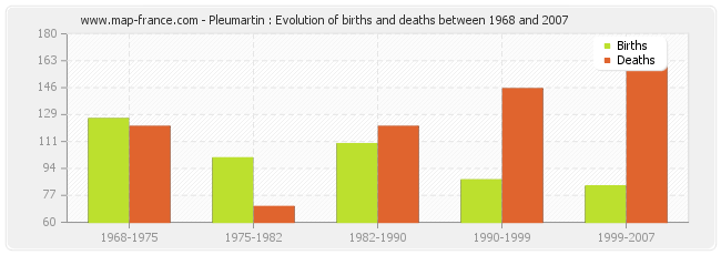 Pleumartin : Evolution of births and deaths between 1968 and 2007
