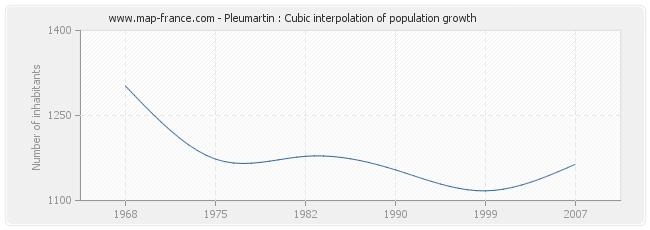 Pleumartin : Cubic interpolation of population growth