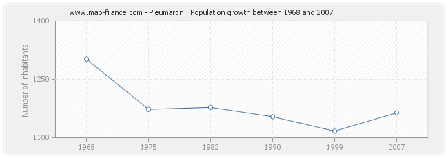 Population Pleumartin