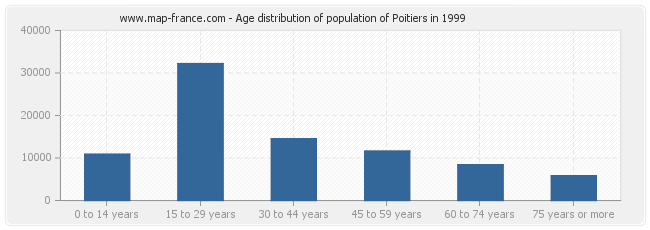 Age distribution of population of Poitiers in 1999