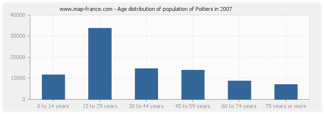 Age distribution of population of Poitiers in 2007
