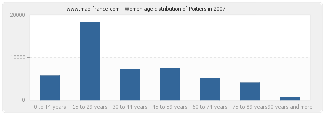 Women age distribution of Poitiers in 2007