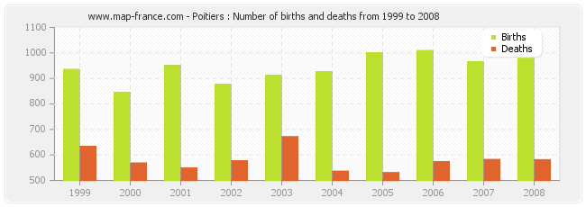 Poitiers : Number of births and deaths from 1999 to 2008