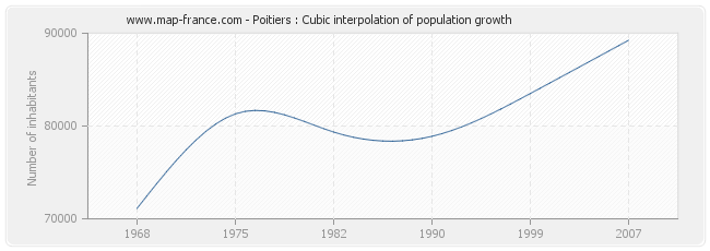 Poitiers : Cubic interpolation of population growth