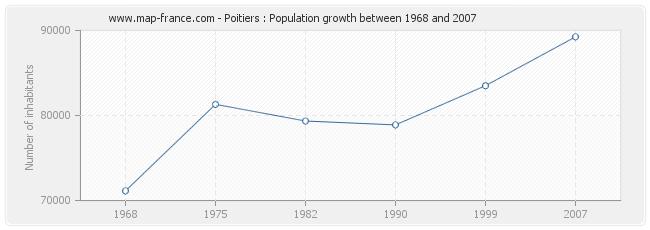 Population Poitiers