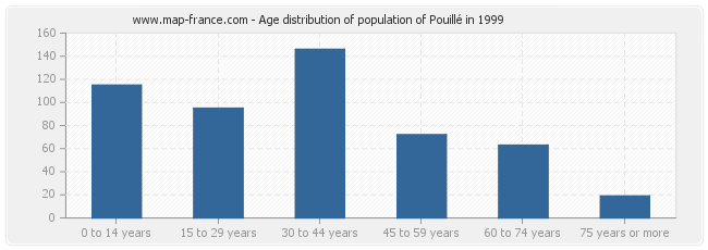 Age distribution of population of Pouillé in 1999