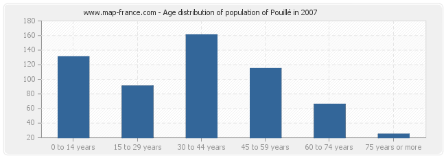 Age distribution of population of Pouillé in 2007