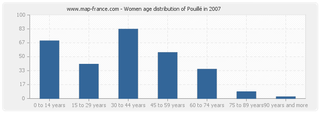 Women age distribution of Pouillé in 2007