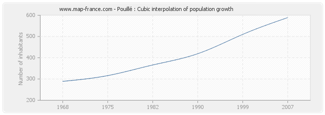 Pouillé : Cubic interpolation of population growth