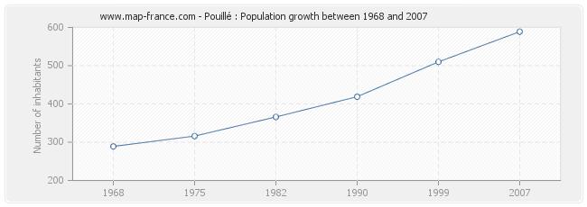 Population Pouillé