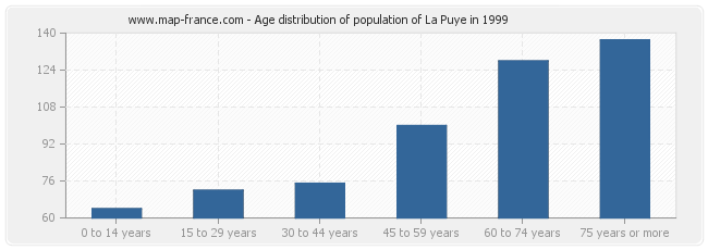Age distribution of population of La Puye in 1999