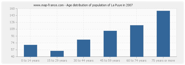 Age distribution of population of La Puye in 2007