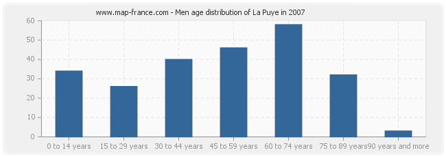 Men age distribution of La Puye in 2007