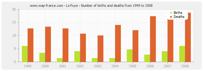 La Puye : Number of births and deaths from 1999 to 2008