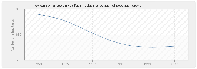 La Puye : Cubic interpolation of population growth