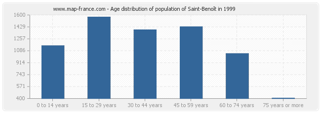 Age distribution of population of Saint-Benoît in 1999