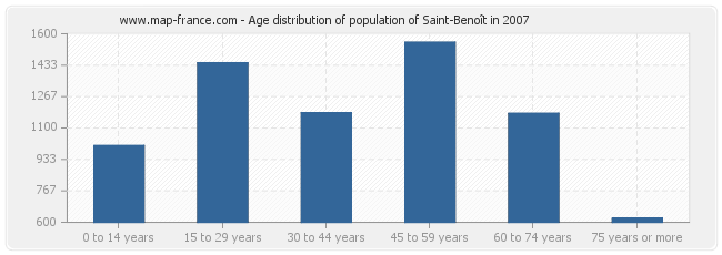Age distribution of population of Saint-Benoît in 2007