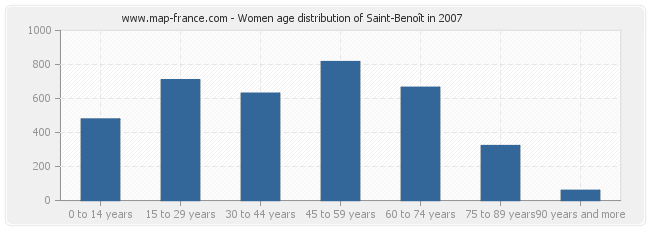 Women age distribution of Saint-Benoît in 2007