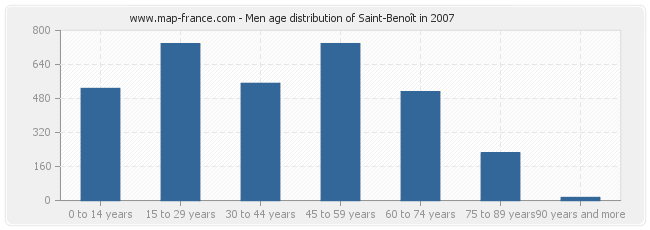 Men age distribution of Saint-Benoît in 2007