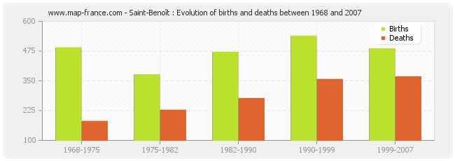 Saint-Benoît : Evolution of births and deaths between 1968 and 2007