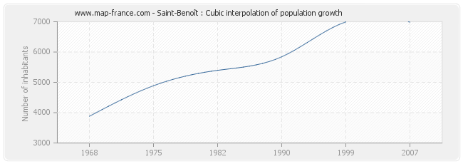 Saint-Benoît : Cubic interpolation of population growth